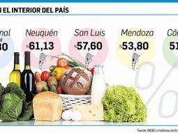 medicion en provincias: hasta 61% de inflacion en el 2019