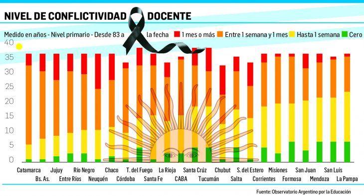 Huelgas: tres patagónicas lideran ranking desde 1983