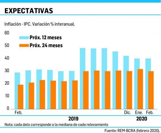 El REM bajó su proyección de inflación para 2020 a 40%