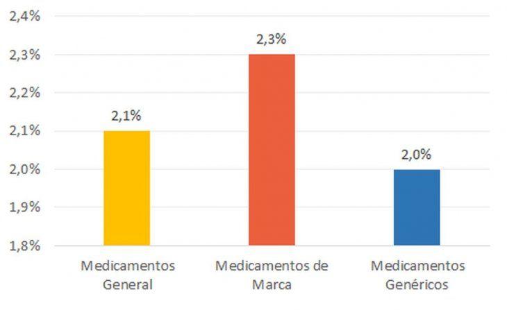 Medicamentos en alza: subas promedios en la Primera Semana de Marzo.