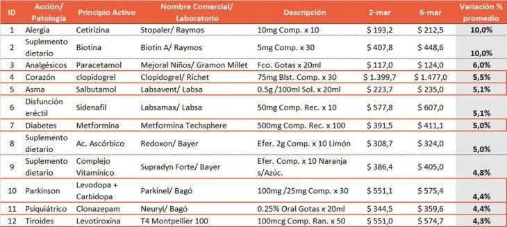Los 12 Medicamentos con mayores aumentos.
