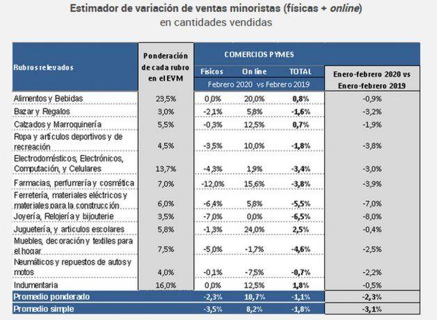 Estimador de variación de ventas minoristas (físicas + online).