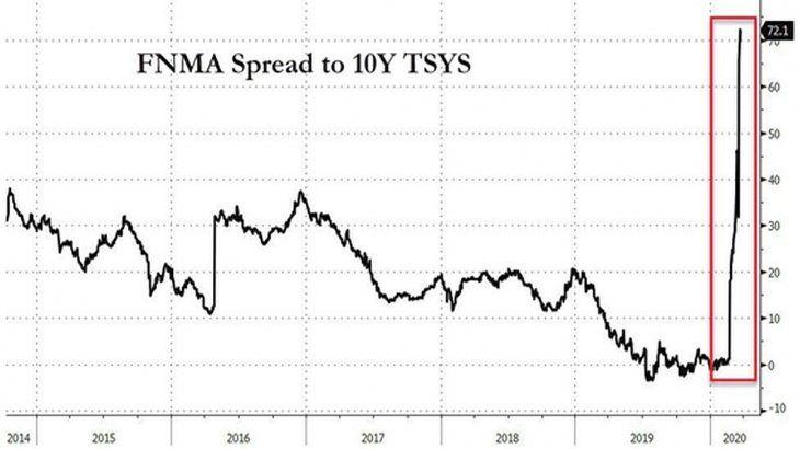 El rendimiento de los bonos del Tesoro de EEUU a 10 años versus las garantías de hipotecas. (Fuente: Reuters)