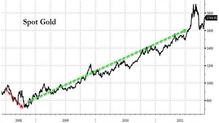 La FED inyectó u$s600.000 millones en noviembre de 2008, cuando el precio del <a href=