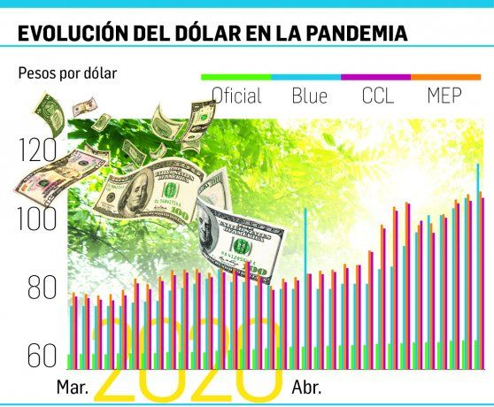 El blue se disparó 9% a $120 (recortan alza CCL y MEP hasta 0,8%)