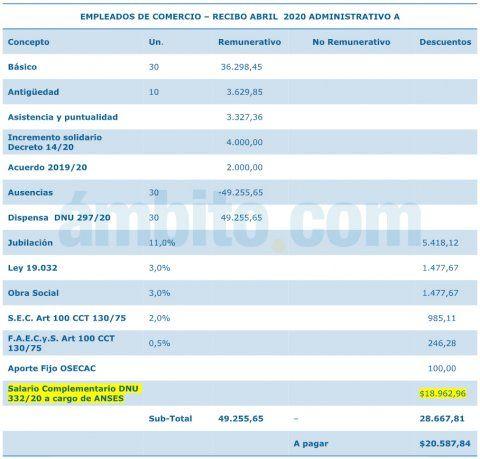 ANSES pagará el jueves y viernes el 50% de los salarios de privados del programa ATP