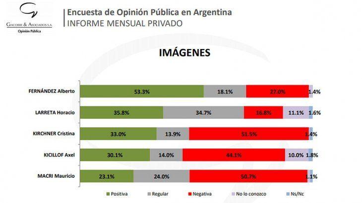 El sondeo de Giacobbe y Asociados se realizó a 2.500 personas del 27 al 29 de abril, en secciones electorales de la provincia de Buenos Aires y comunas de la Ciudad de Buenos Aires. El margen de error es de +/- 2%.