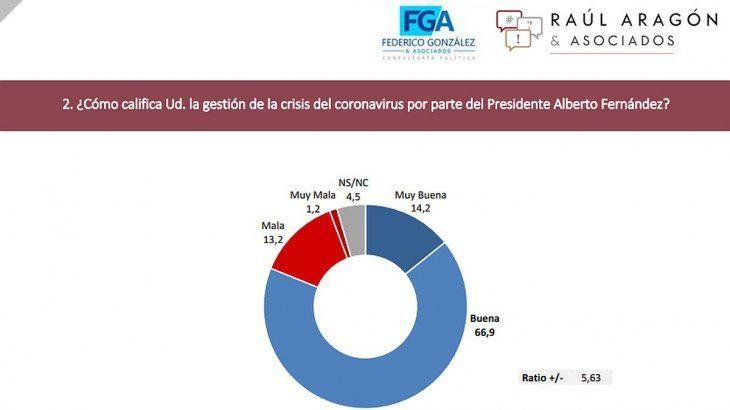 La encuesta de Raúl G. Aragón y Federico González se realizó a 3.000 mayores de 16 años residentes en el territorio argentino en condiciones de votar, del 28 de abril al 03 de mayo, y posee un error muestral del +/- 1,8% (para P = 0,52).