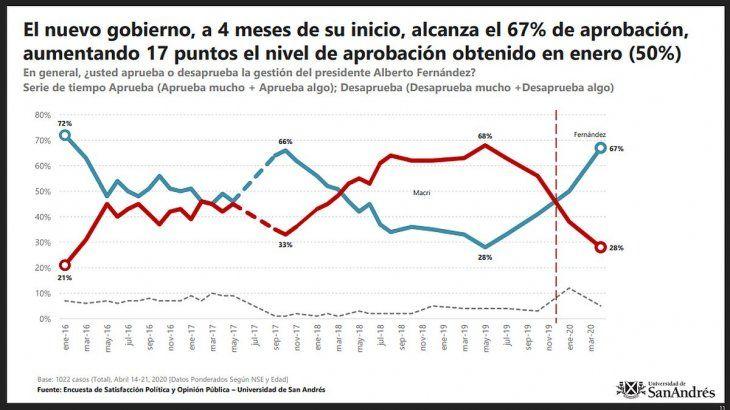 La Encuesta de Satisfacción Política y Opinión Pública (ESPOP) de la Universidad de San Andrés se realizó con 1.022 entrevistas entre el 14 y el 21 de abril de 2020 a adultos de 18 años en adelante conectados a internet en Argentina. El error muestra es de +/− 3.15 puntos porcentaules.