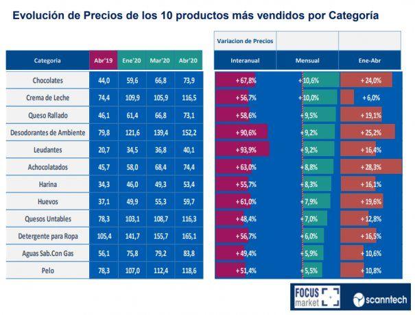 Los productos que más subieron en abril, según Focus Market
