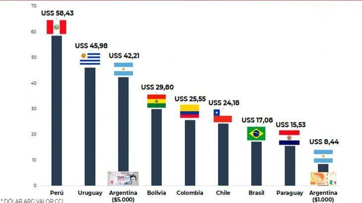 Comparación del valor de los billetes de mayor denominación de cada país con respecto al dólar.
