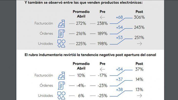 Las cifras de Productos Electrónicos e Indumentaria, antes y después de habilitarse el e-commerce para todos los rubros.