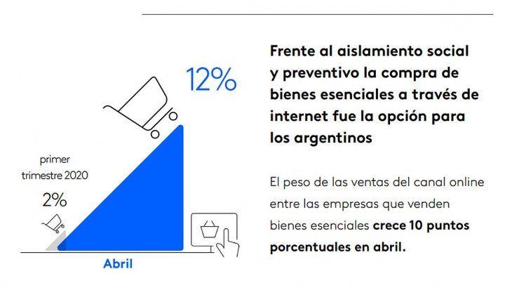 El peso de las ventas online en el rubro de bienes esenciales creció 10 puntos.
