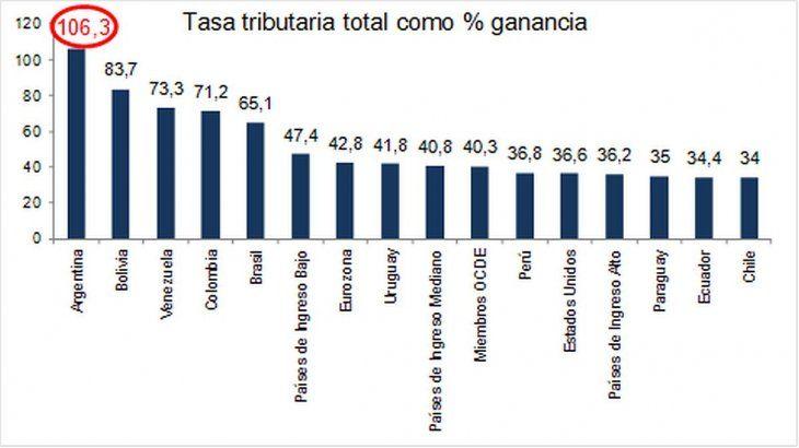 Comparación regional del peso de los impuestos sobre el porcentaje de la Ganancias de empresas, elaborado por la Fundación Libertad y Progreso, en base a datos del Banco Mundial (BM).