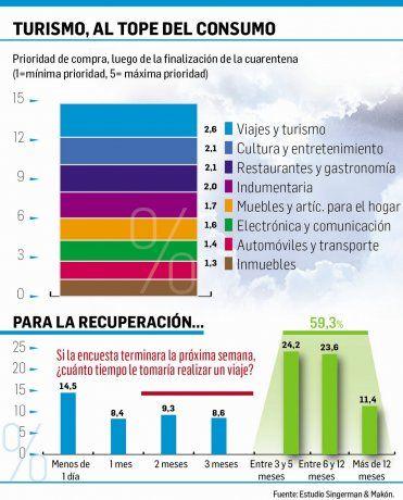 Los argentinos eligen el turismo como primer gasto pospandemia