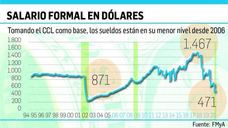 Salario medido en dólares, en nivel más bajo en 14 años