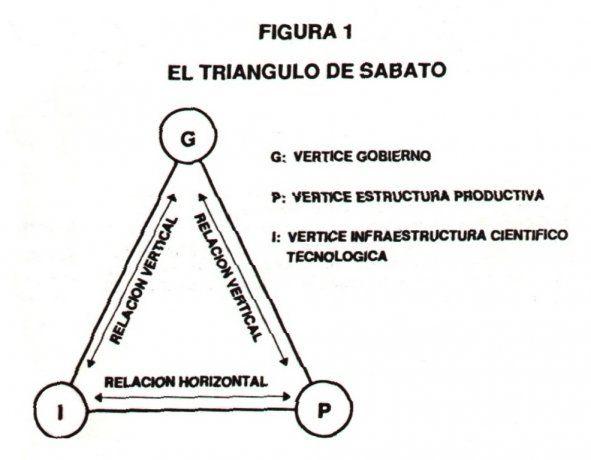 Jorge Alberto Sábato desarrolló con Natalio Botana el hoy llamado