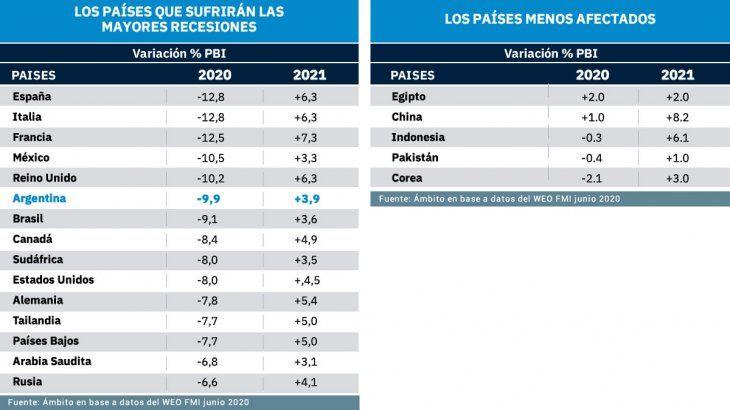 FMI: con una caída de 9,9%, Argentina se ubica entre los 6 países más  afectados por la debacle mundial | FMI, Coronavirus, Economía
