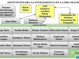 El organigrama de funcionamiento del espionaje ilegal tenía roles y funcionones asignadas
