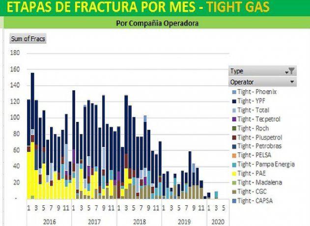 En junio no hubo etapas de fractura por Tight Gas en Vaca Muerta.