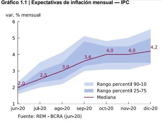 Estimaciones mensuales de inflación.