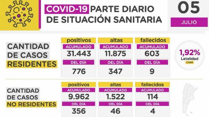 La cantidad de casos acumulados en el distrito desde que comenzó la pandemia de coronavirus es de 31.443, mientras que los fallecidos ascienden a 603. Las altas acumuladas, en tanto, son 11.875.
