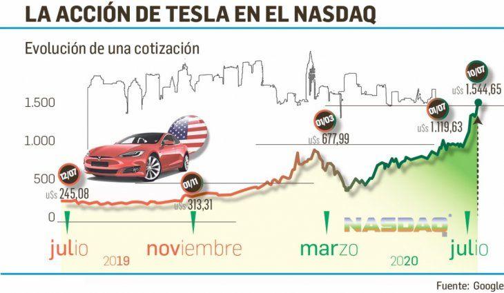 La acción de Tesla se disparó en el último año.