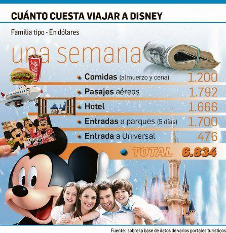 Disney de oferta: pasajes a 400 dólares reavivan la demanda para el año que viene