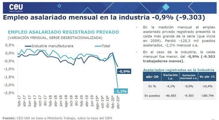 Se perdieron más de 9.000 puestos de trabajo en la industria durante abril (informe <a href=