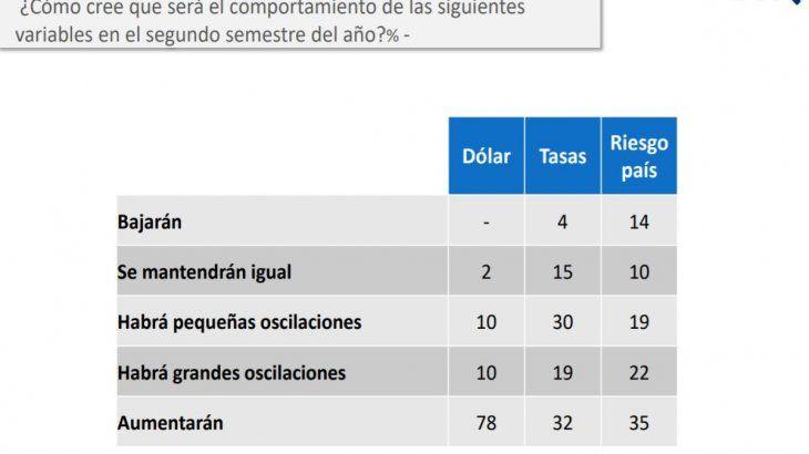La mirada de los empresarios sobre las principales variables macroeconómicas. Fuente: D'Alessio IROL / IDEA