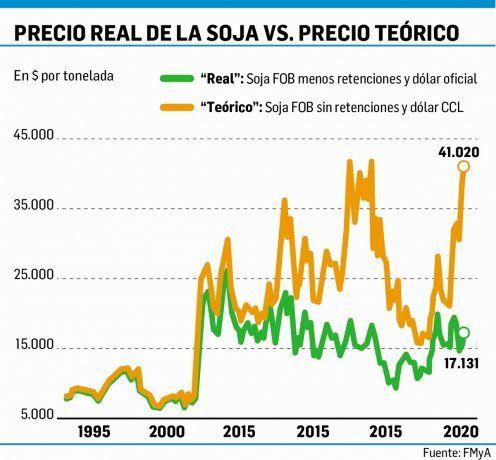 Dólar agro: advierten que brecha de 79% con el blue complica la exportación