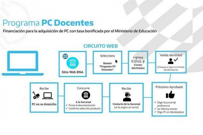 Paso a paso para acceder a la compra de la PC a través de la línea de crédito de Banco Nación del programa.