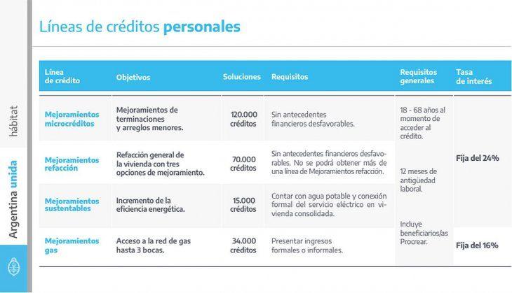 En detalle, las cuatro líneas de créditos personales.
