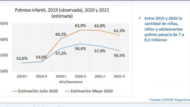 Para fin de año el porcentaje de niños y niñas pobres en Argentina alcanzaría el 62,9%.