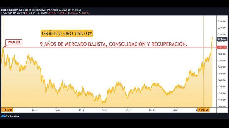 Gráfico Oro por TradingView