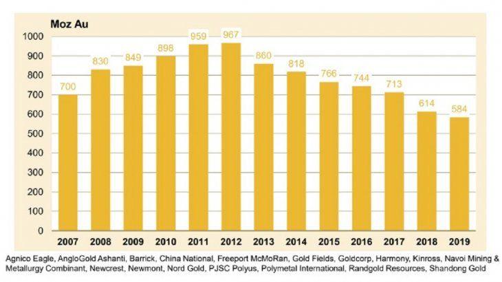 Gráfico reservas internacionales de oro informadas por compañías productoras globales.