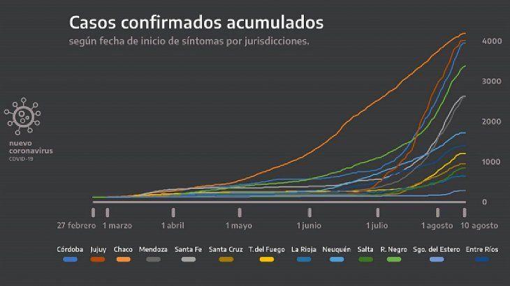 """Alberto Fernández: """"El virus se expandió por todo el país, estamos lejos de resolver el problema"""""""