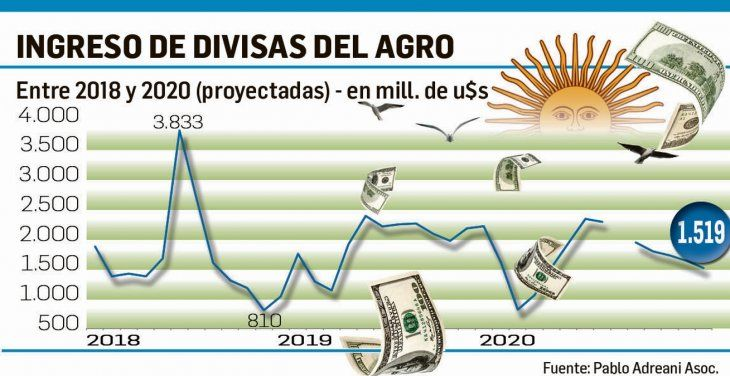 Divisas: productores demoran ventas  de soja por más de u$s10.000 millones