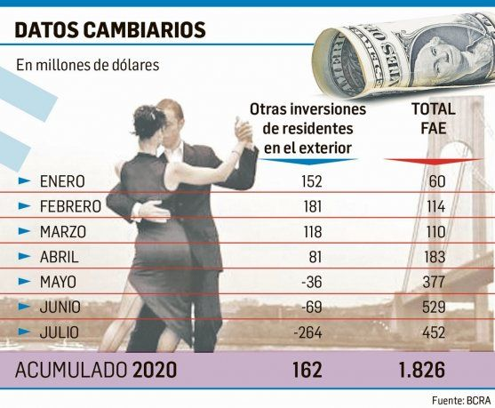Reservas: BCRA se prepara para perder este mes (al menos) unos u$s1.000 millones