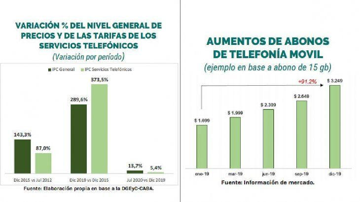 Precios Telefonía Fija y la Telefonia Movil versus inflación.