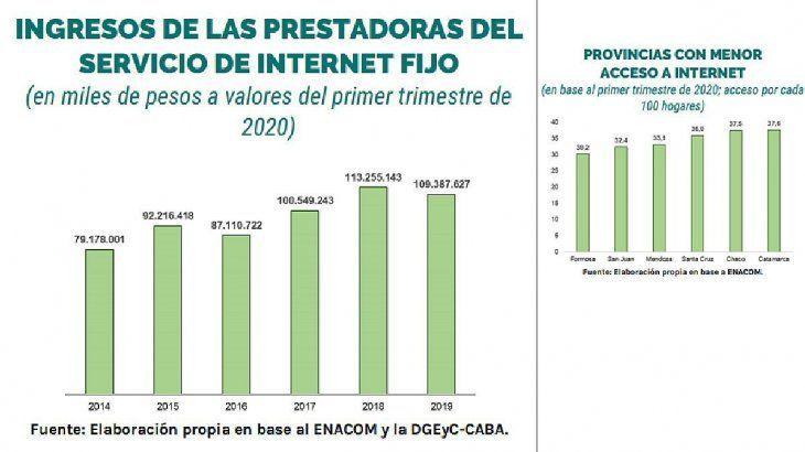 Precios Internet Fijo versus Acceso de las Provincias a Internet.