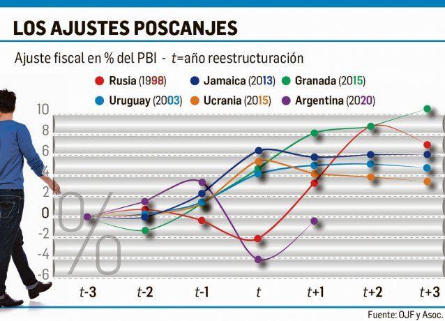 De las últimas reestructuraciones, el país tiene el peor punto de partida