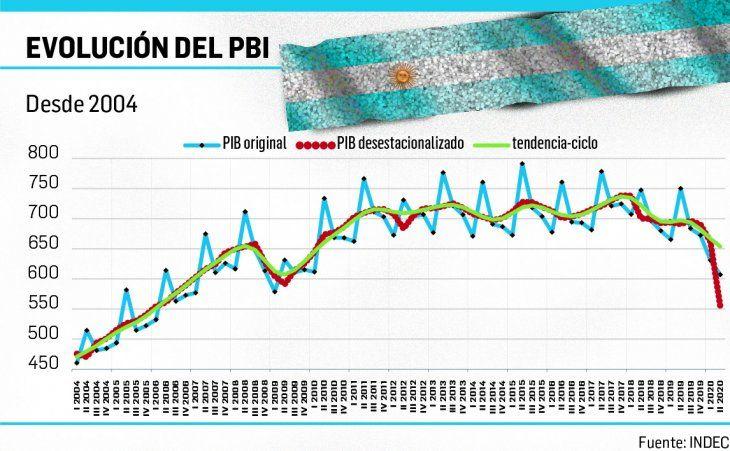 Efecto pandemia: la economía cayó 19,1% en el segundo trimestre