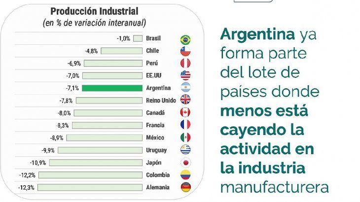 Se observa que la industria se contrajo de manera interanual en Alemania (-12,3%), Colombia (-12,2), Japón (-10,9%), Uruguay (-9,9%), México (- 8,9%), Francia (-8,3%), Canadá (-8%) y Reino Unido (-7,8%) más que en Argentina (-7,1%).