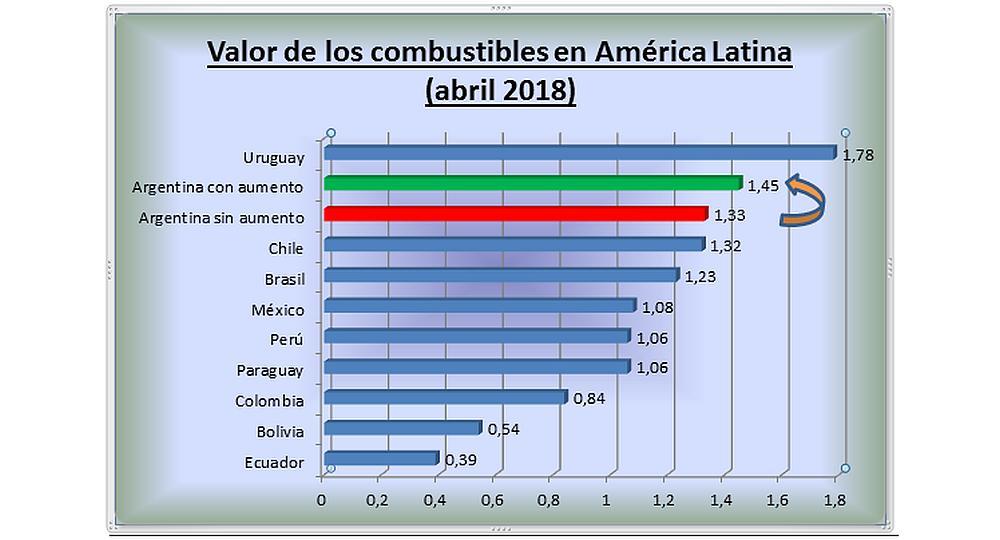 7e71c7c66a5b El cálculo de las naftas argentinas se realizó con la cotización del dólar  a   20