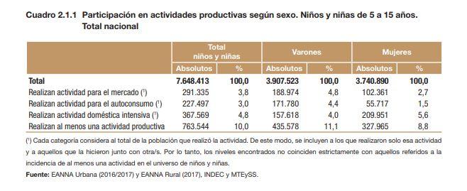 Cifras Que Alarman El Trabajo Infantil Alcanza A Uno De Cada Diez