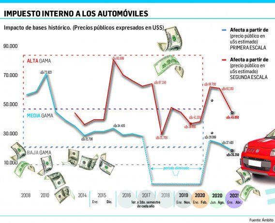Anticipo: los autos de más de $2.900.000 pagarán desde junio impuesto al lujo