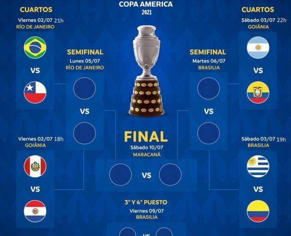 El cuadro de los cuartos de final de la Copa América.