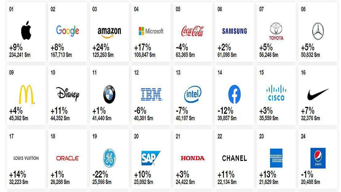 El Ranking De Las 100 Marcas Más Valiosas Del Mundo