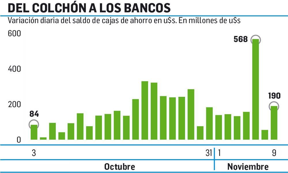 Blanqueo: aún entran u$s150 M por día a bancos